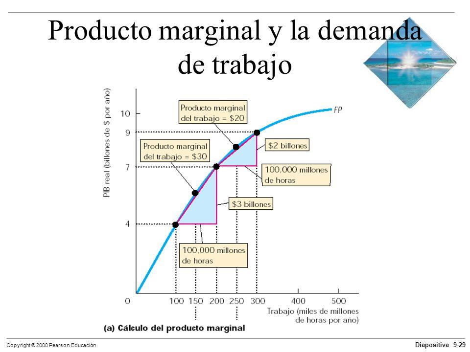 Diapositiva 9-29 Copyright © 2000 Pearson Educación Producto marginal y la demanda de trabajo
