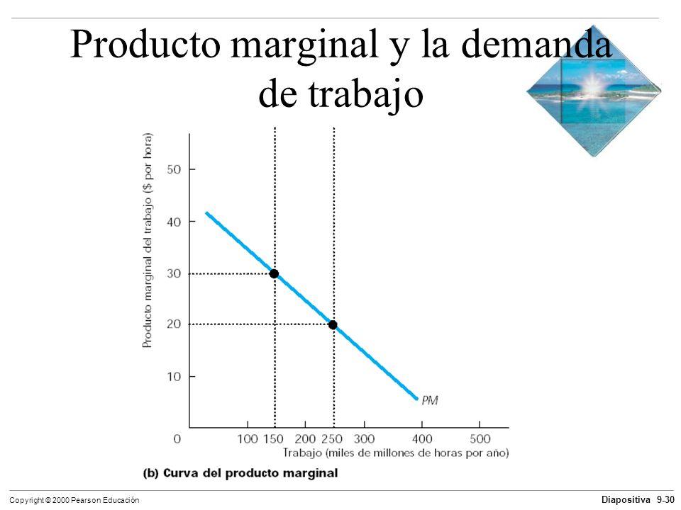 Diapositiva 9-30 Copyright © 2000 Pearson Educación Producto marginal y la demanda de trabajo