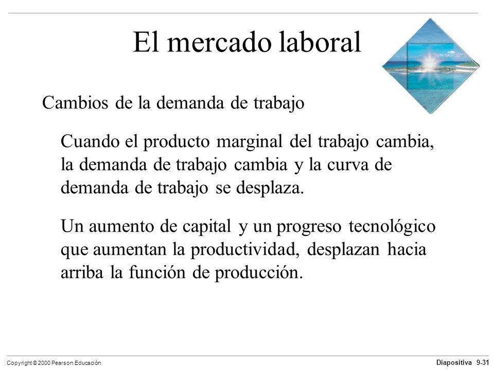 Diapositiva 9-31 Copyright © 2000 Pearson Educación El mercado laboral Cambios de la demanda de trabajo Cuando el producto marginal del trabajo cambia