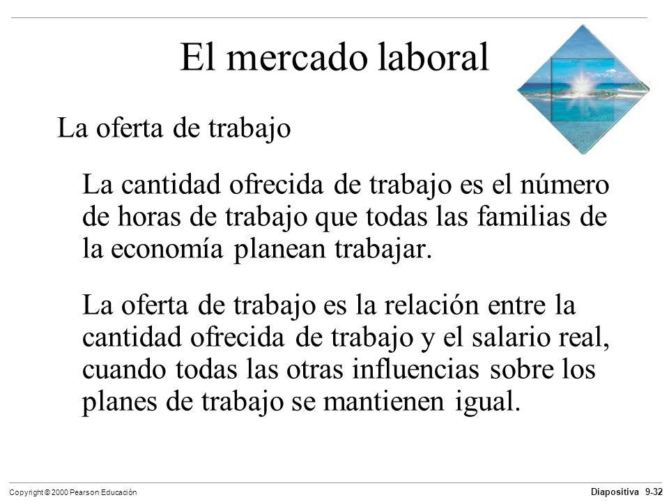 Diapositiva 9-32 Copyright © 2000 Pearson Educación El mercado laboral La oferta de trabajo La cantidad ofrecida de trabajo es el número de horas de t