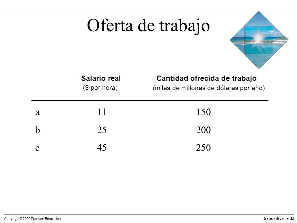 Diapositiva 9-33 Copyright © 2000 Pearson Educación Oferta de trabajo Salario real Cantidad ofrecida de trabajo ($ por hora) (miles de millones de dól