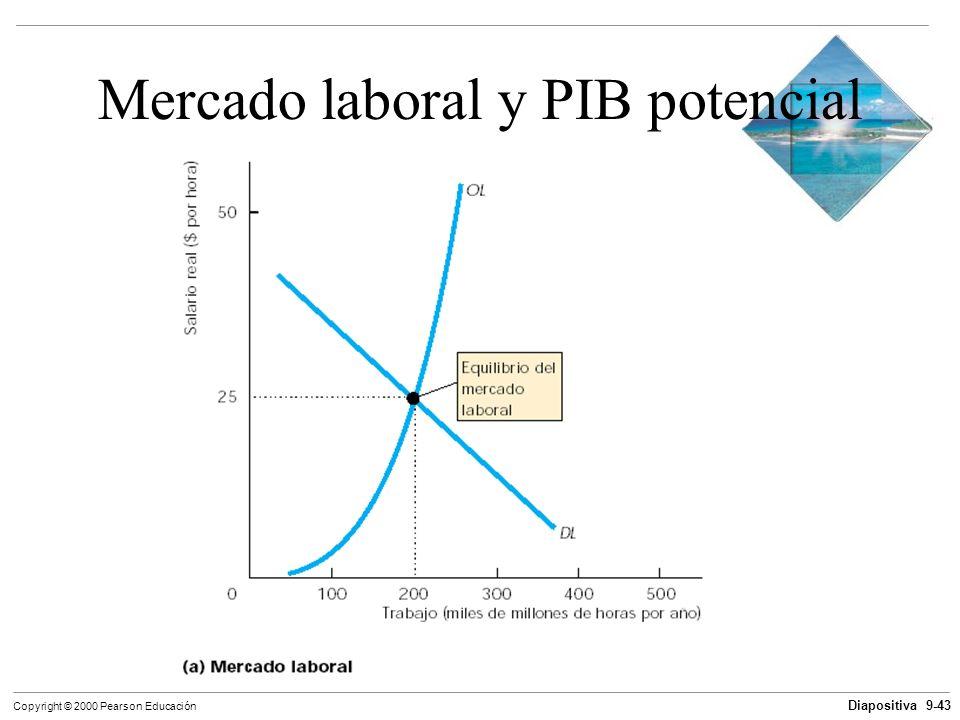 Diapositiva 9-43 Copyright © 2000 Pearson Educación Mercado laboral y PIB potencial
