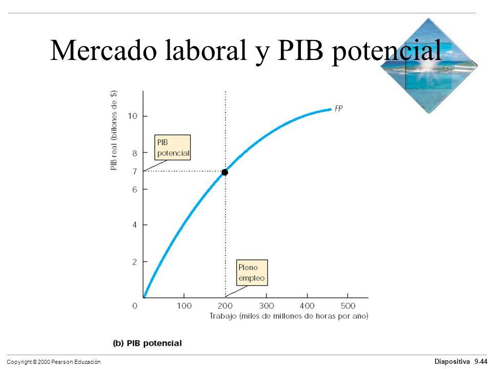 Diapositiva 9-44 Copyright © 2000 Pearson Educación Mercado laboral y PIB potencial
