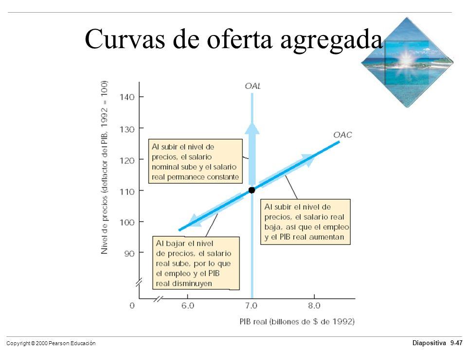 Diapositiva 9-47 Copyright © 2000 Pearson Educación Curvas de oferta agregada