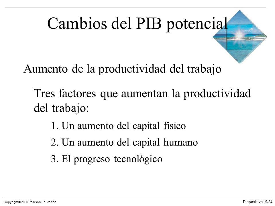 Diapositiva 9-54 Copyright © 2000 Pearson Educación Cambios del PIB potencial Aumento de la productividad del trabajo Tres factores que aumentan la pr