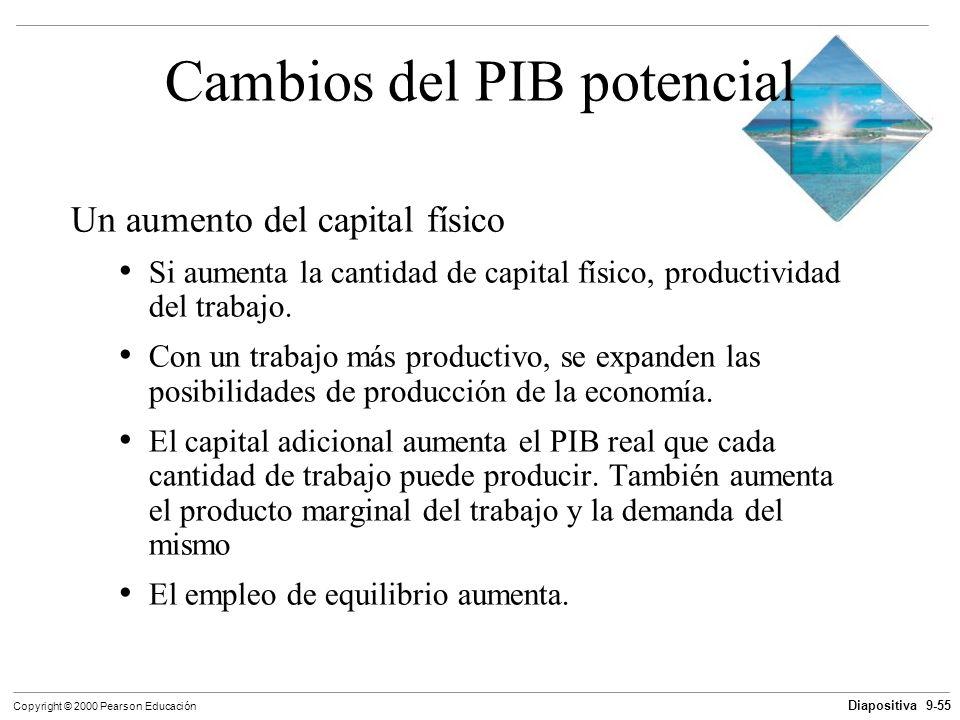 Diapositiva 9-55 Copyright © 2000 Pearson Educación Cambios del PIB potencial Un aumento del capital físico Si aumenta la cantidad de capital físico,