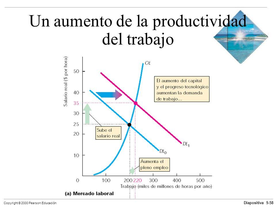 Diapositiva 9-58 Copyright © 2000 Pearson Educación Un aumento de la productividad del trabajo