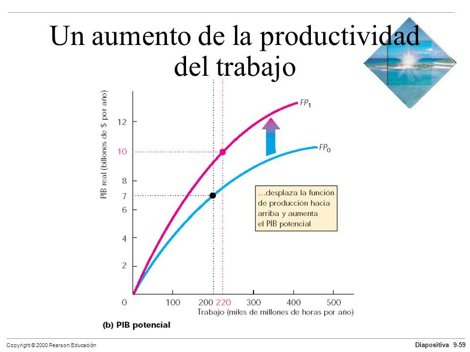 Diapositiva 9-59 Copyright © 2000 Pearson Educación Un aumento de la productividad del trabajo