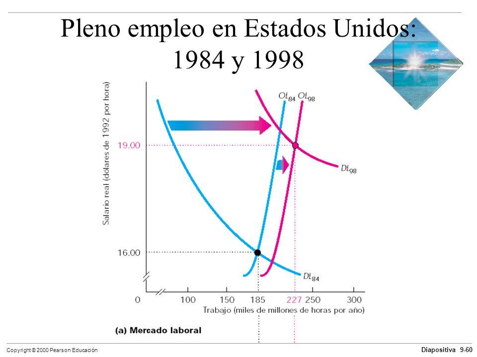Diapositiva 9-60 Copyright © 2000 Pearson Educación Pleno empleo en Estados Unidos: 1984 y 1998