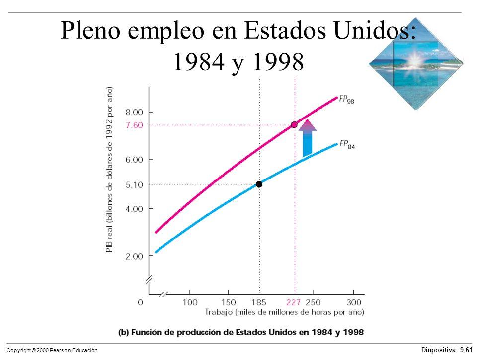 Diapositiva 9-61 Copyright © 2000 Pearson Educación Pleno empleo en Estados Unidos: 1984 y 1998