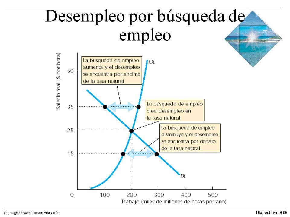 Diapositiva 9-66 Copyright © 2000 Pearson Educación Desempleo por búsqueda de empleo