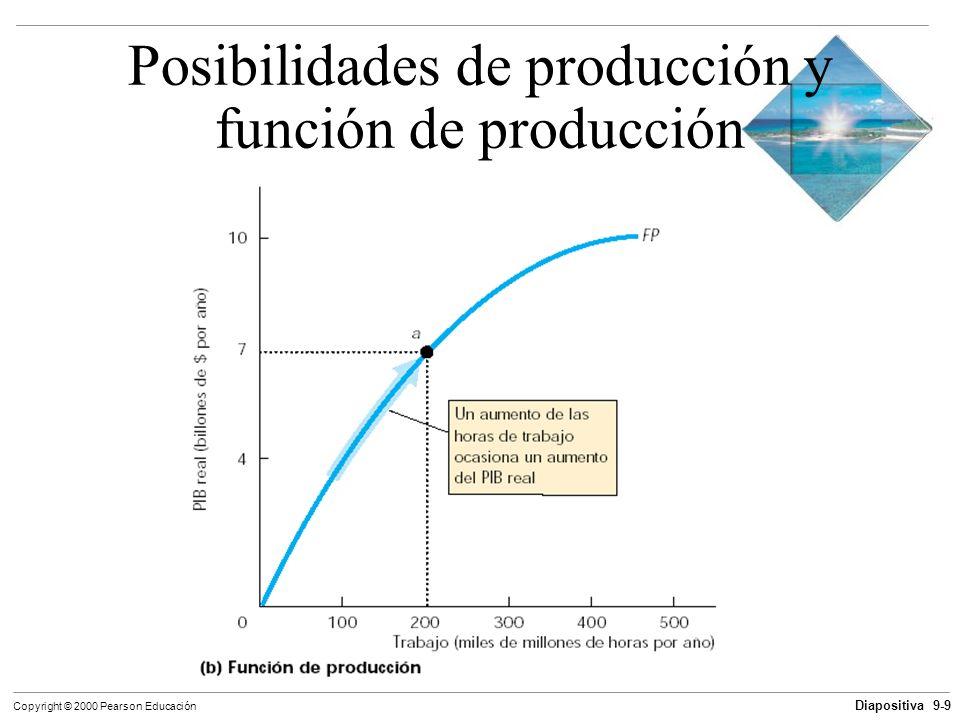 Diapositiva 9-9 Copyright © 2000 Pearson Educación Posibilidades de producción y función de producción