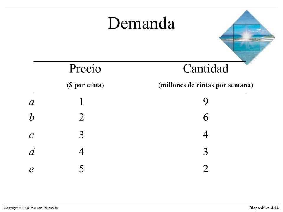 Diapositiva 4-14 Copyright © 1998 Pearson Educación Demanda a19 a19 b26 b26 c34 c34 d43 d43 e52 e52 PrecioCantidad ($ por cinta)(millones de cintas po