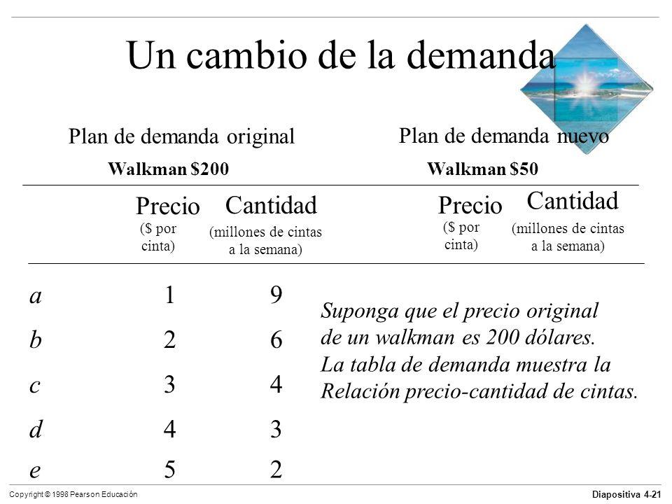 Diapositiva 4-21 Copyright © 1998 Pearson Educación Un cambio de la demanda Plan de demanda original Plan de demanda nuevo Walkman $200Walkman $50 Pre