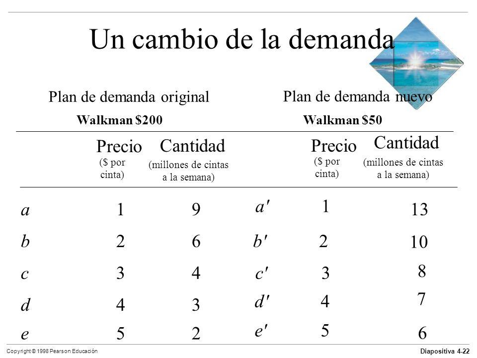 Diapositiva 4-22 Copyright © 1998 Pearson Educación Un cambio de la demanda Plan de demanda original Plan de demanda nuevo Walkman $200Walkman $50 Pre