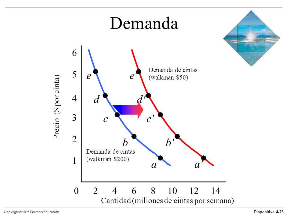 Diapositiva 4-23 Copyright © 1998 Pearson Educación Demanda 0 2 4 6 8 10 12 14 1 2 3 4 5 6 Cantidad (millones de cintas por semana) Precio ($ por cint