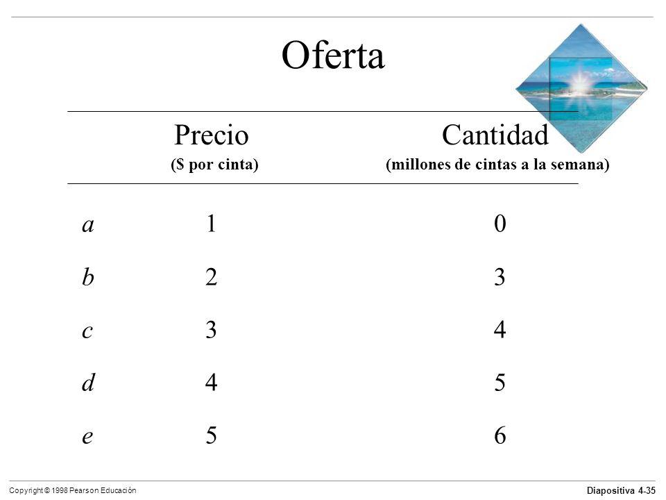 Diapositiva 4-35 Copyright © 1998 Pearson Educación Oferta a10a10 b23b23 c34c34 d45d45 e56e56 PrecioCantidad ($ por cinta) (millones de cintas a la se