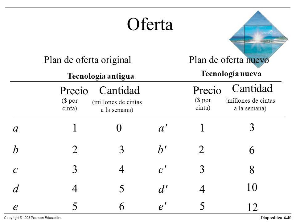 Diapositiva 4-40 Copyright © 1998 Pearson Educación Oferta Plan de oferta originalPlan de oferta nuevo Tecnología antigua Tecnología nueva Precio Cant