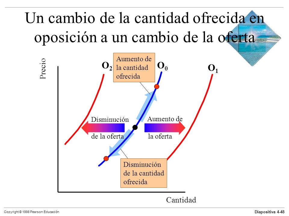 Diapositiva 4-48 Copyright © 1998 Pearson Educación Un cambio de la cantidad ofrecida en oposición a un cambio de la oferta Cantidad Precio O0O0 O1O1