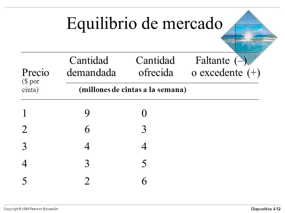 Diapositiva 4-52 Copyright © 1998 Pearson Educación Equilibrio de mercado Cantidad Cantidad Faltante (–) Precio demandada ofrecida o excedente (+) ($