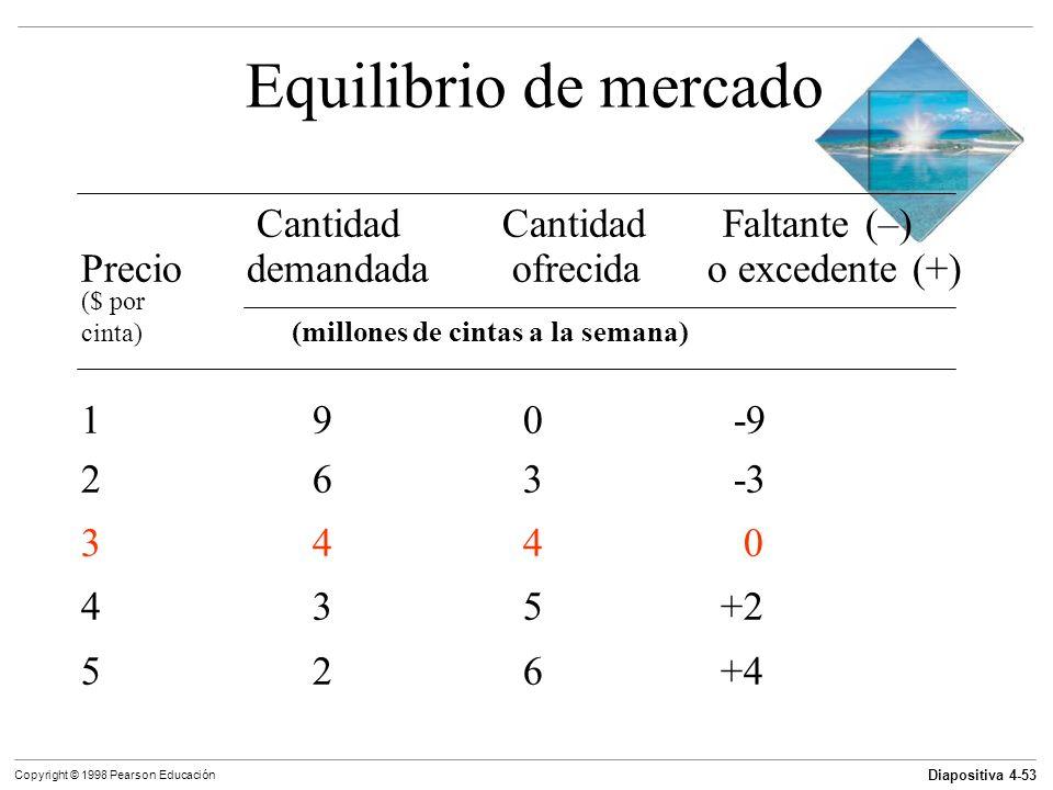 Diapositiva 4-53 Copyright © 1998 Pearson Educación Equilibrio de mercado Cantidad Cantidad Faltante (–) Precio demandada ofrecida o excedente (+) ($