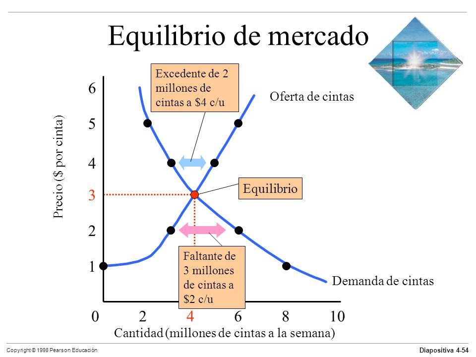 Diapositiva 4-54 Copyright © 1998 Pearson Educación Equilibrio de mercado 0246810 1 2 3 4 5 6 Cantidad (millones de cintas a la semana) Precio ($ por
