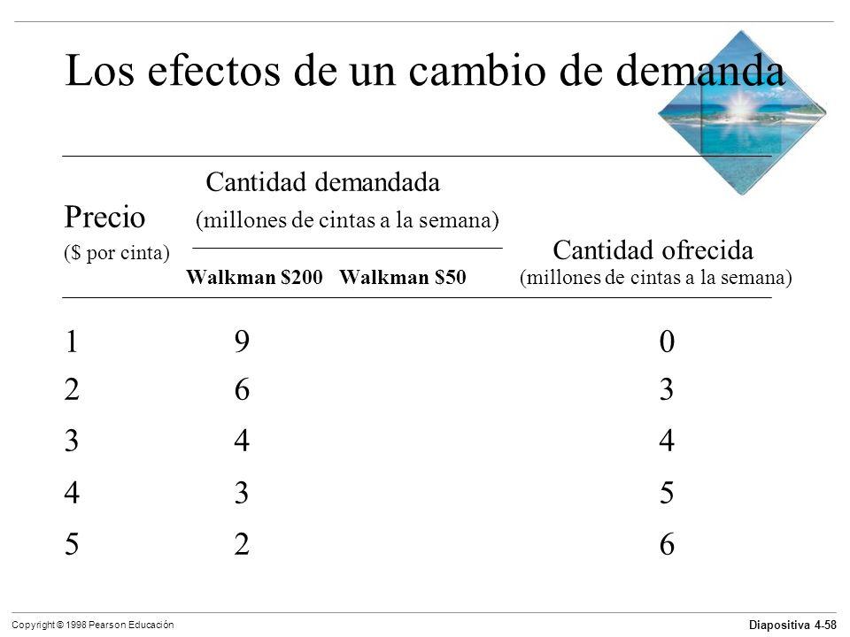 Diapositiva 4-58 Copyright © 1998 Pearson Educación Los efectos de un cambio de demanda Cantidad demandada Precio (millones de cintas a la semana) ($