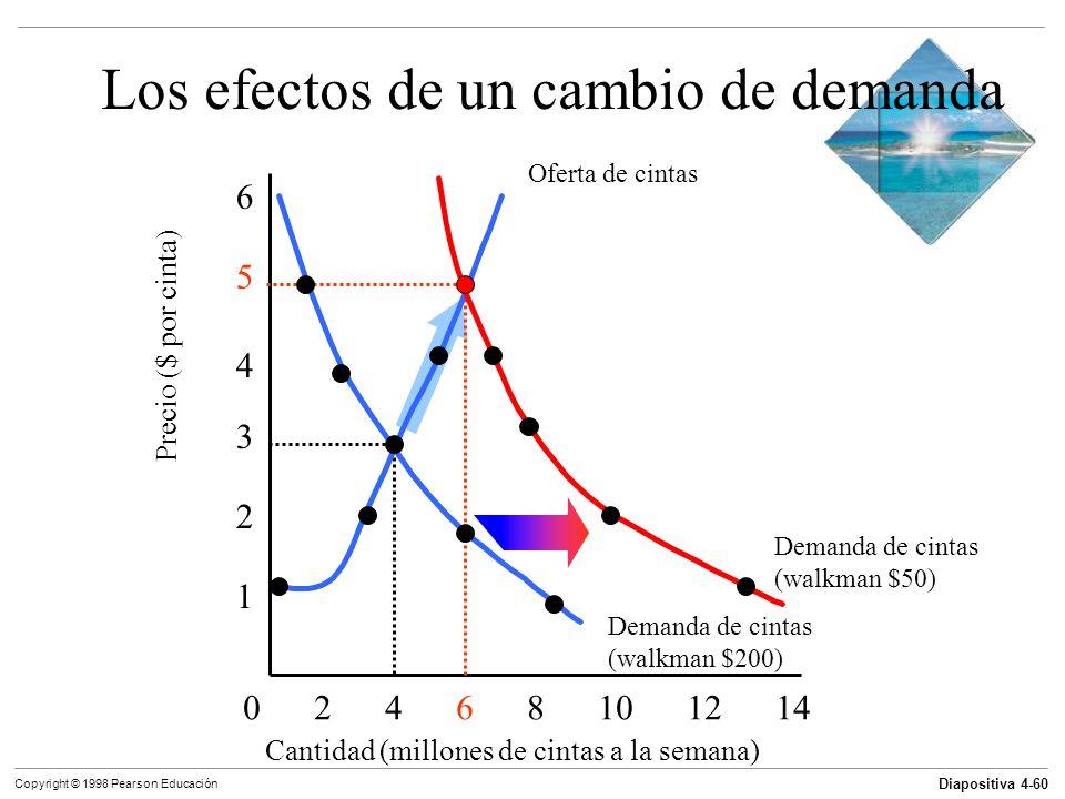 Diapositiva 4-60 Copyright © 1998 Pearson Educación Los efectos de un cambio de demanda Cantidad (millones de cintas a la semana) 0 2 4 6 8 10 12 14 1