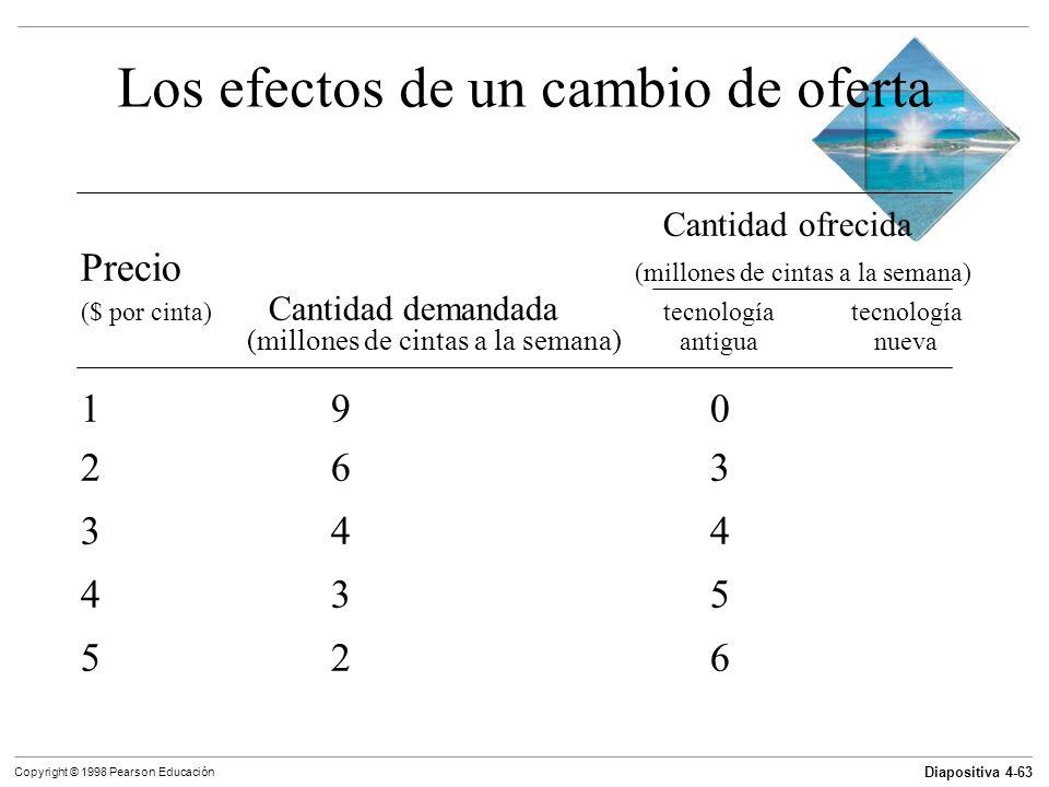 Diapositiva 4-63 Copyright © 1998 Pearson Educación Los efectos de un cambio de oferta Cantidad ofrecida Precio (millones de cintas a la semana) ($ po