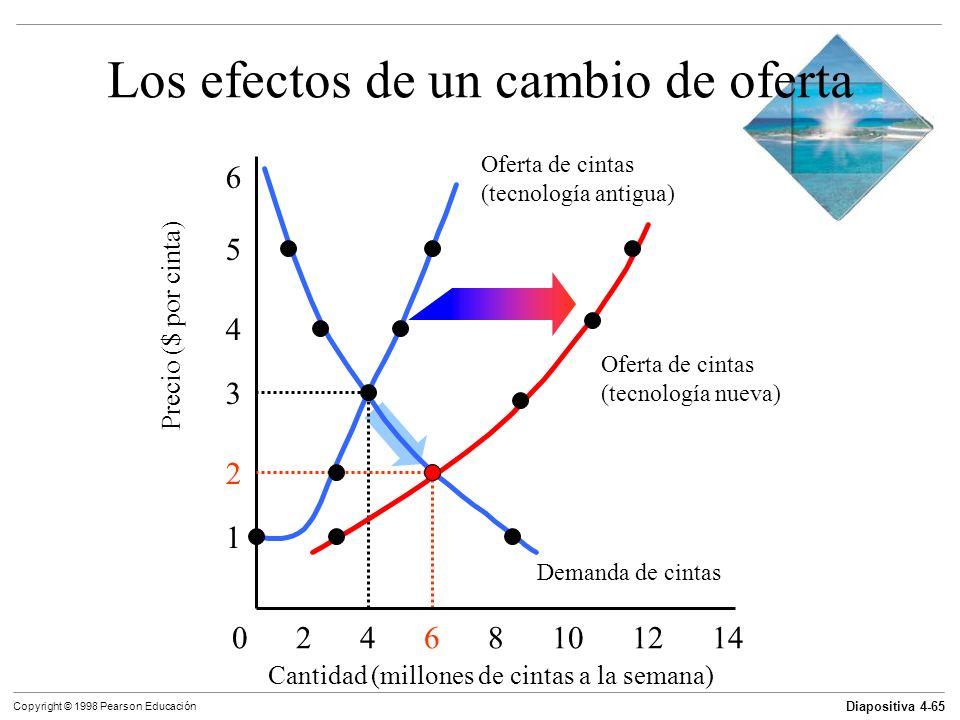 Diapositiva 4-65 Copyright © 1998 Pearson Educación Los efectos de un cambio de oferta Cantidad (millones de cintas a la semana) 0 2 4 6 8 10 12 14 1