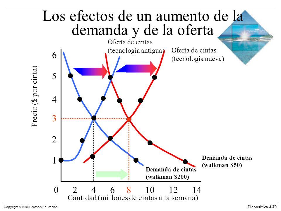 Diapositiva 4-70 Copyright © 1998 Pearson Educación Demanda de cintas (walkman $50) Los efectos de un aumento de la demanda y de la oferta Cantidad (m