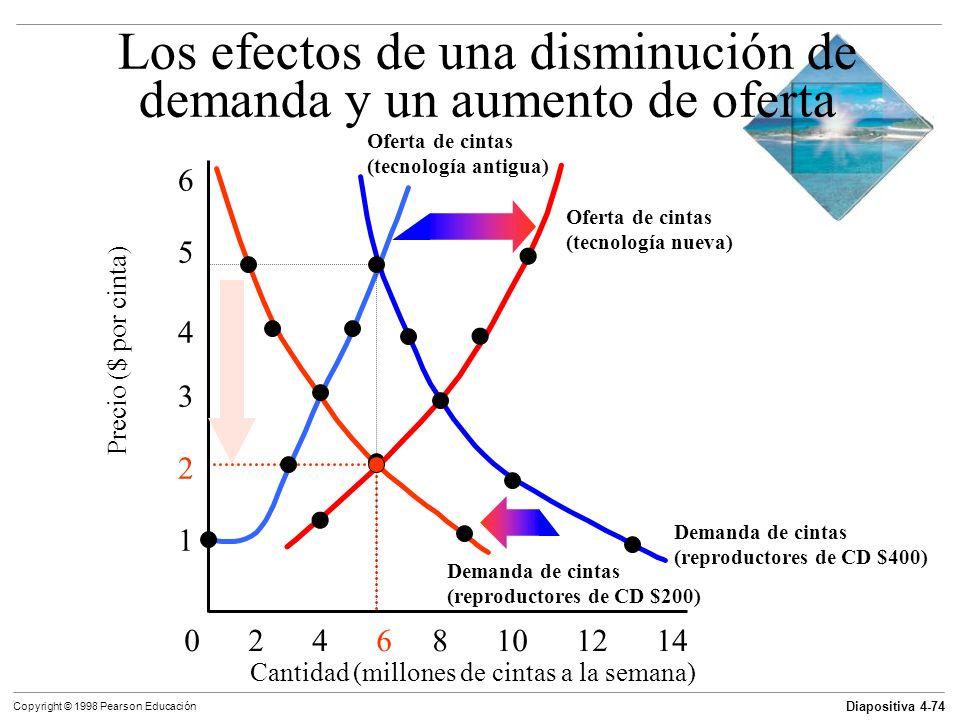 Diapositiva 4-74 Copyright © 1998 Pearson Educación Demanda de cintas (reproductores de CD $400) Los efectos de una disminución de demanda y un aument