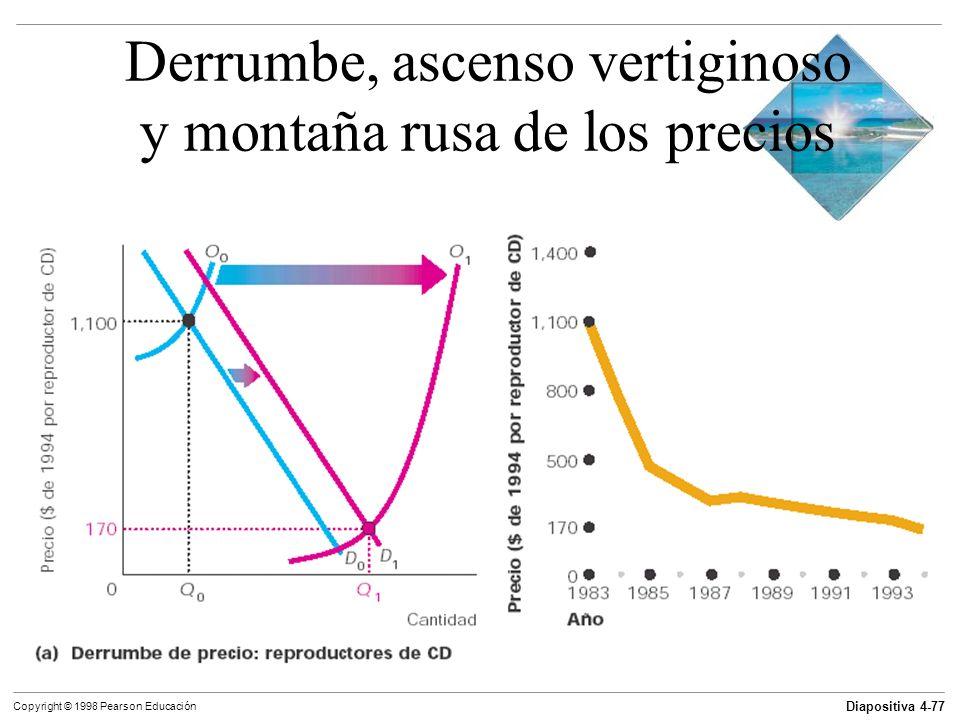 Diapositiva 4-77 Copyright © 1998 Pearson Educación Derrumbe, ascenso vertiginoso y montaña rusa de los precios