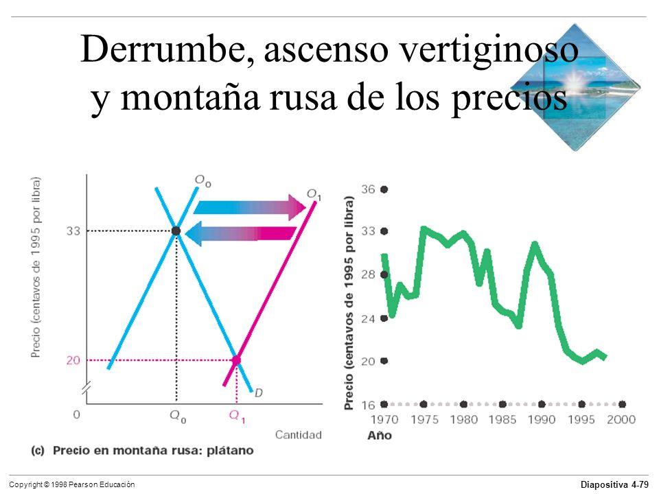 Diapositiva 4-79 Copyright © 1998 Pearson Educación Derrumbe, ascenso vertiginoso y montaña rusa de los precios