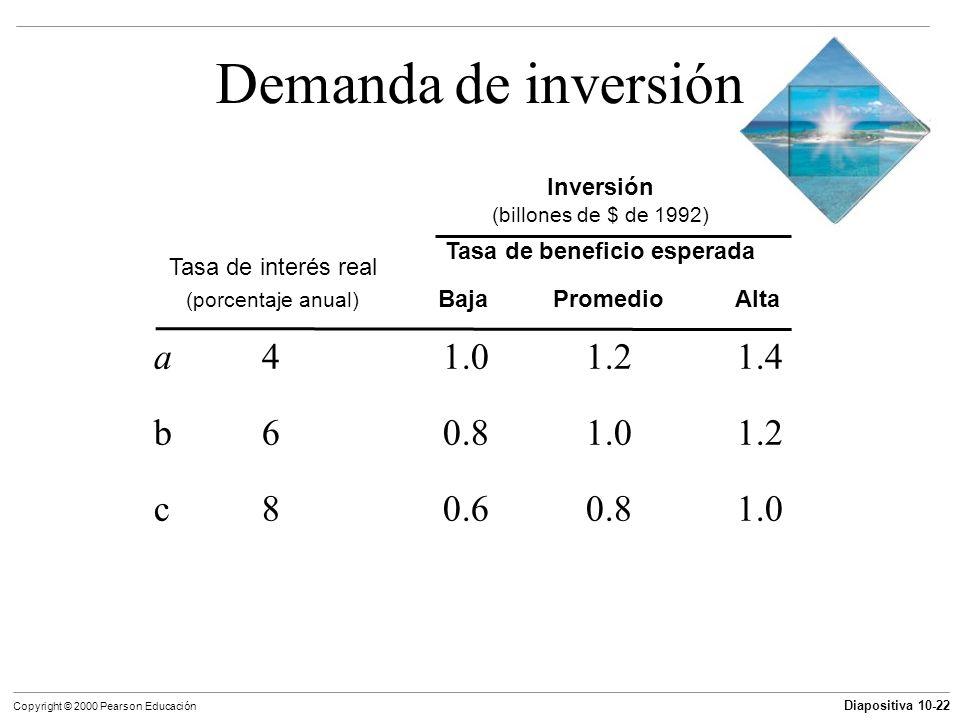 Diapositiva 10-22 Copyright © 2000 Pearson Educación Demanda de inversión a41.01.21.4 b60.81.01.2 c80.60.81.0 Tasa de interés real (porcentaje anual)