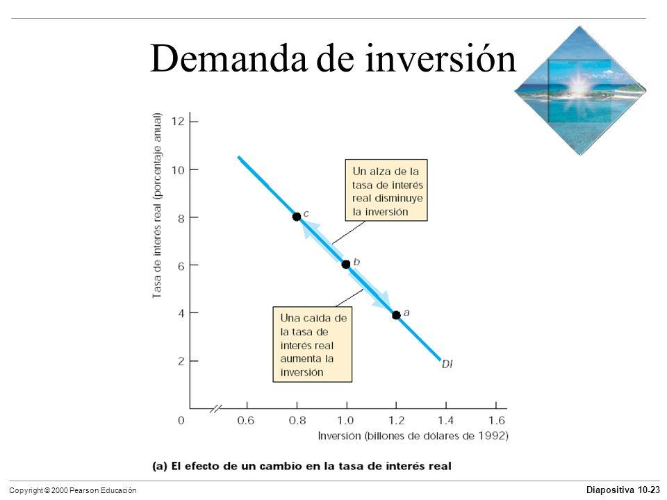 Diapositiva 10-23 Copyright © 2000 Pearson Educación Demanda de inversión