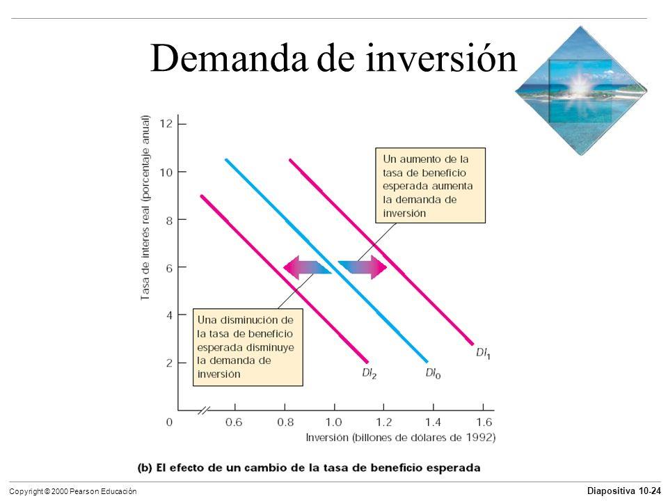 Diapositiva 10-24 Copyright © 2000 Pearson Educación Demanda de inversión