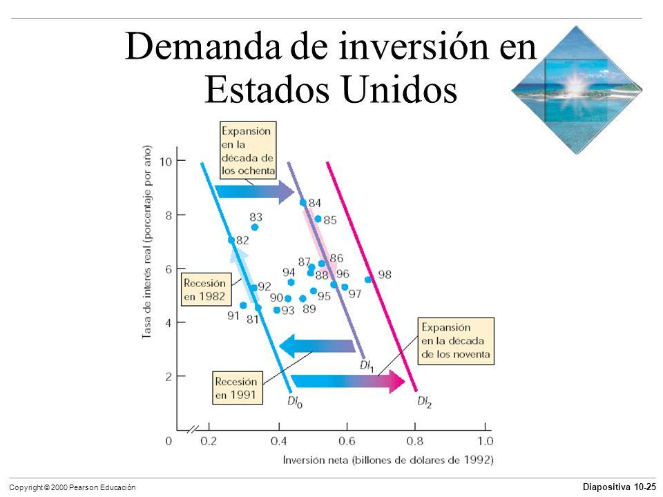 Diapositiva 10-25 Copyright © 2000 Pearson Educación Demanda de inversión en Estados Unidos