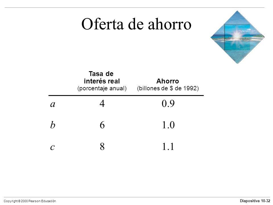 Diapositiva 10-32 Copyright © 2000 Pearson Educación Oferta de ahorro a40.9 b61.0 c81.1 Tasa de interés realAhorro (porcentaje anual)(billones de $ de