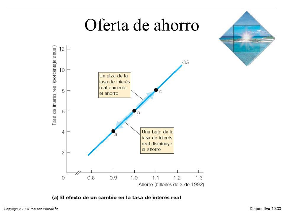 Diapositiva 10-33 Copyright © 2000 Pearson Educación Oferta de ahorro
