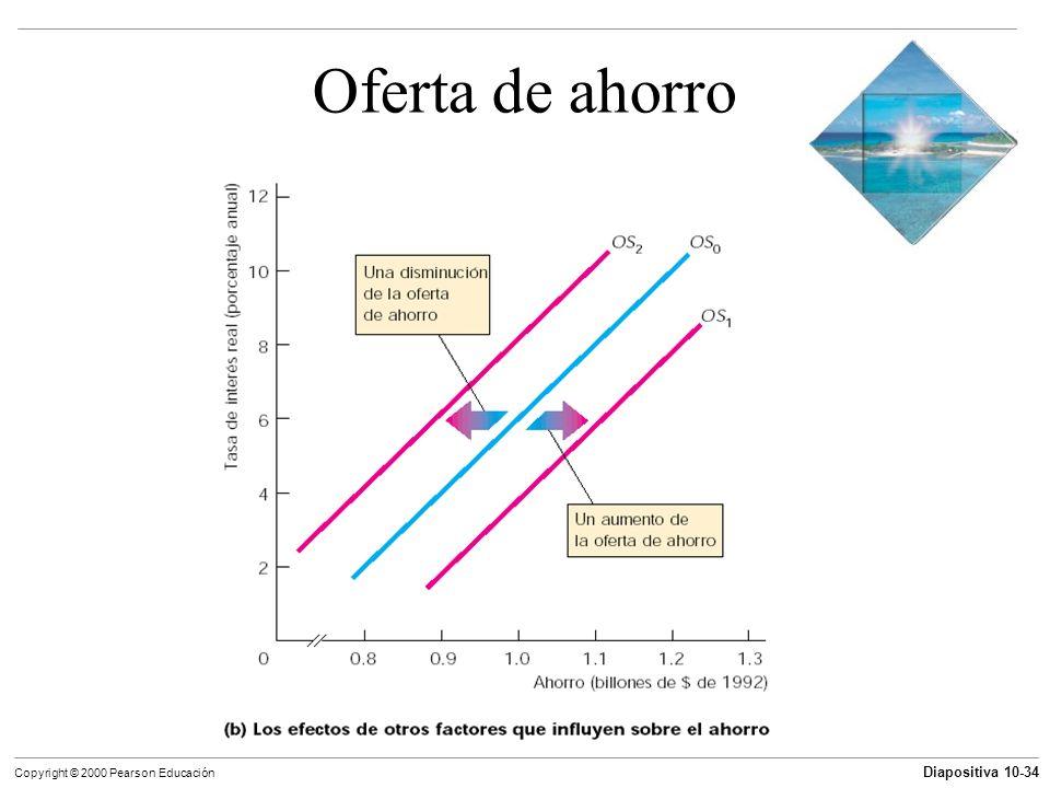 Diapositiva 10-34 Copyright © 2000 Pearson Educación Oferta de ahorro
