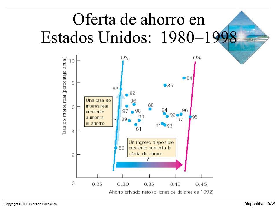 Diapositiva 10-35 Copyright © 2000 Pearson Educación Oferta de ahorro en Estados Unidos: 1980–1998