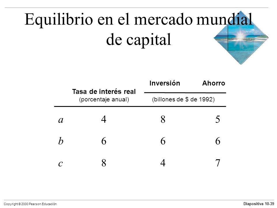 Diapositiva 10-39 Copyright © 2000 Pearson Educación Equilibrio en el mercado mundial de capital a485a485 b666b666 c847c847 Inversión Ahorro Tasa de i