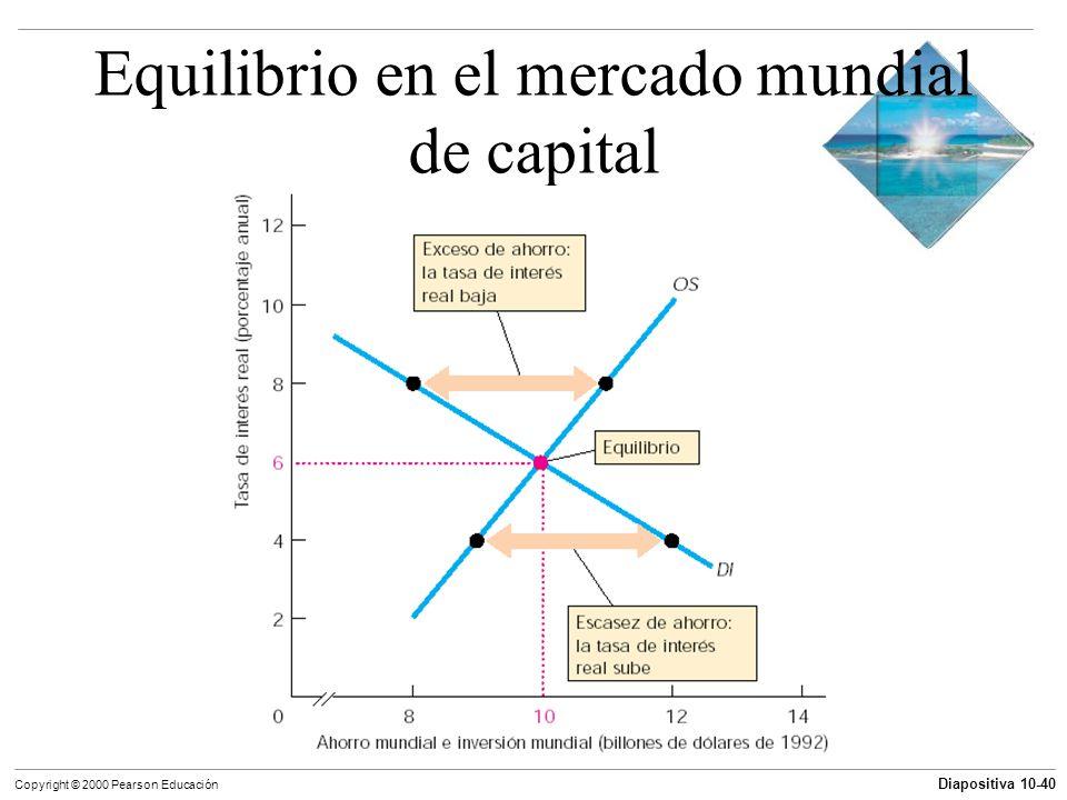 Diapositiva 10-40 Copyright © 2000 Pearson Educación Equilibrio en el mercado mundial de capital
