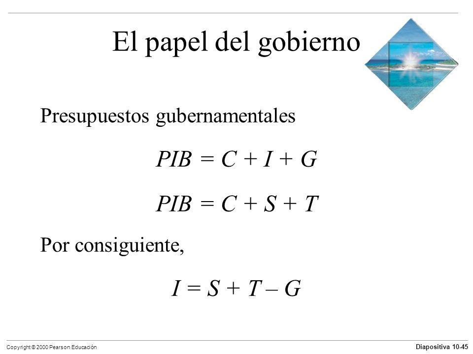 Diapositiva 10-45 Copyright © 2000 Pearson Educación El papel del gobierno Presupuestos gubernamentales PIB = C + I + G PIB = C + S + T Por consiguien