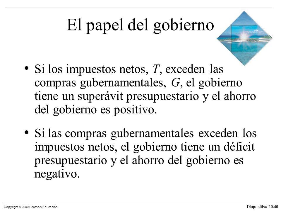 Diapositiva 10-46 Copyright © 2000 Pearson Educación El papel del gobierno Si los impuestos netos, T, exceden las compras gubernamentales, G, el gobie