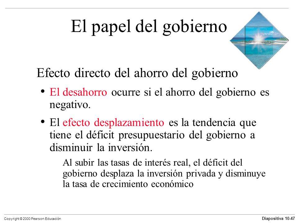 Diapositiva 10-47 Copyright © 2000 Pearson Educación El papel del gobierno Efecto directo del ahorro del gobierno El desahorro ocurre si el ahorro del