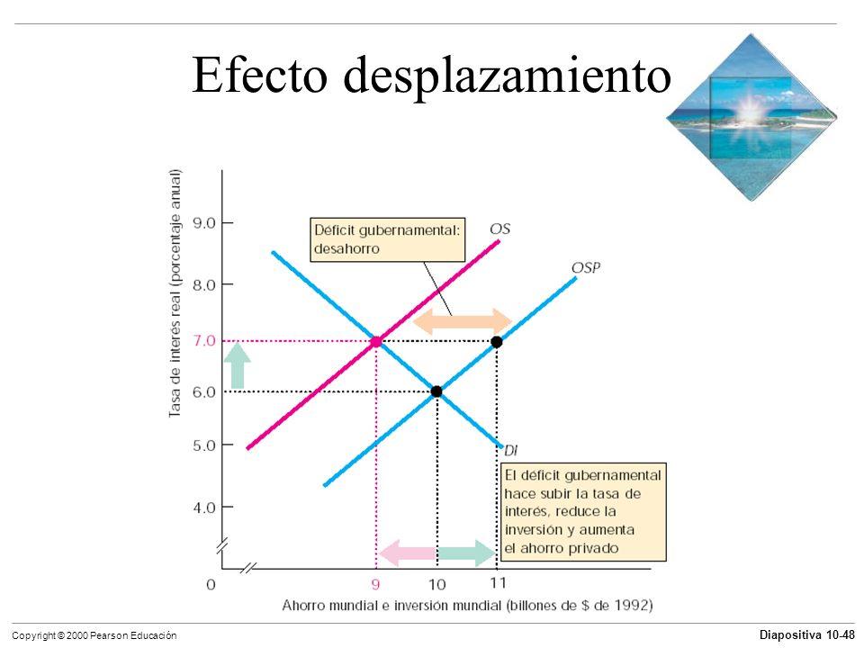 Diapositiva 10-48 Copyright © 2000 Pearson Educación Efecto desplazamiento