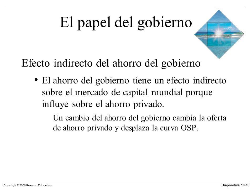 Diapositiva 10-49 Copyright © 2000 Pearson Educación El papel del gobierno Efecto indirecto del ahorro del gobierno El ahorro del gobierno tiene un ef