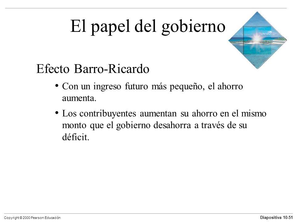 Diapositiva 10-51 Copyright © 2000 Pearson Educación El papel del gobierno Efecto Barro-Ricardo Con un ingreso futuro más pequeño, el ahorro aumenta.